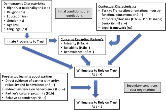 Willingness to rely on trust in global business
