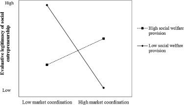 The evaluative legitimacy of social entrepreneurship in