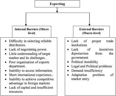 difficulties of international trade