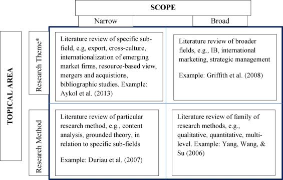 content analysis literature review