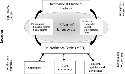 The effect of language use on the financial performance of