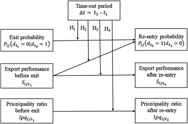 Export market re-entry: Time-out period and price/quality