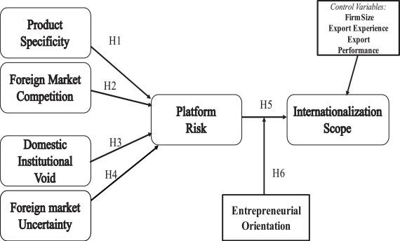 Antecedents and outcomes of digital platform risk for ...