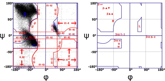 Computational Study Of Protein Secondary Structure Elements