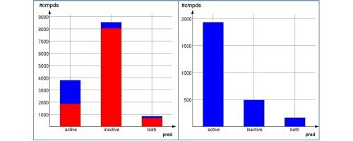 Imbalanced Dataset Example