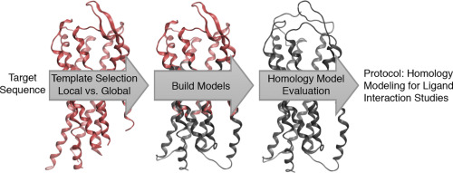 GPCR homology model template selection benchmarking: Global