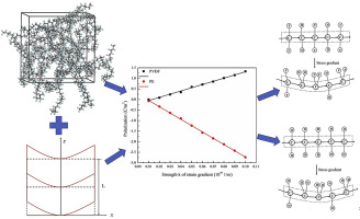 Atomistic modeling of flexoelectricity in amorphous polymers