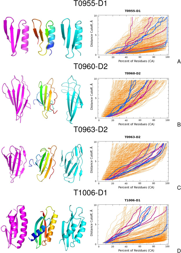 Evaluation of the scale-consistent UNRES force field in template