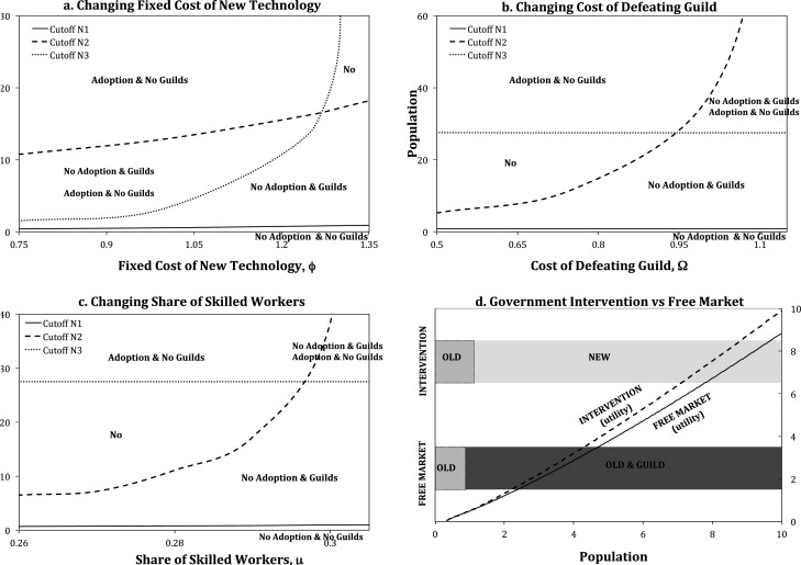 Resistance To Technology Adoption The Rise And Decline Of