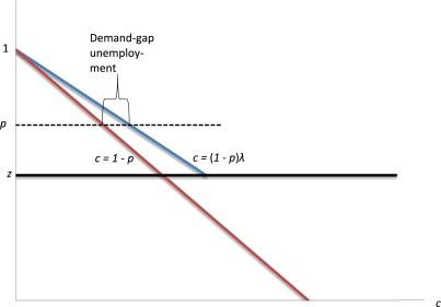 equilibrium unemployment