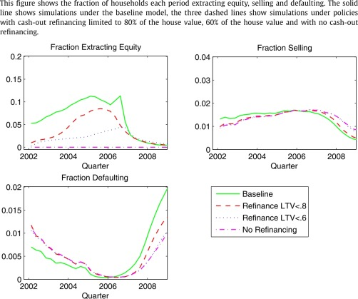 Equity extraction and mortgage default - ScienceDirect