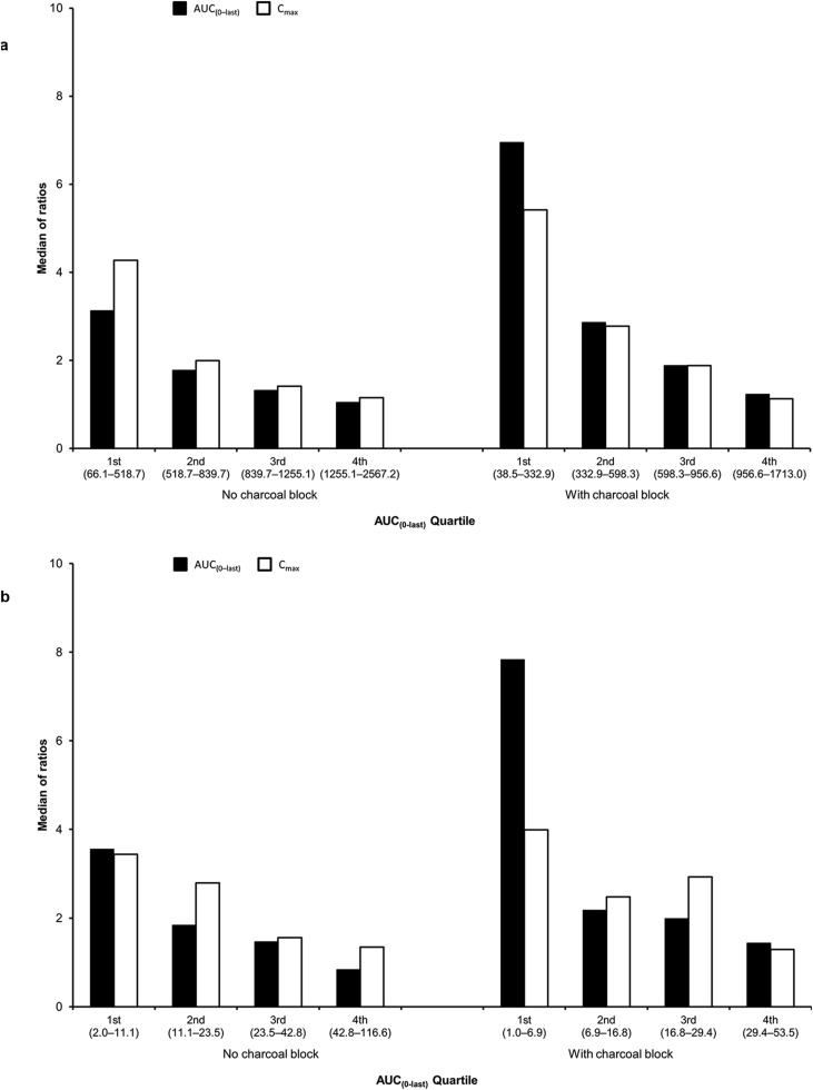 Effect Of A Spacer On Total Systemic And Lung Bioavailability In