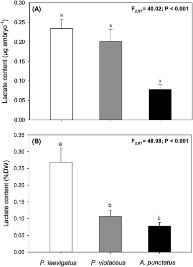 Interspecific Variation In The Physiological And
