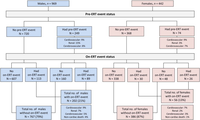 Risk factors for severe clinical events in male and female
