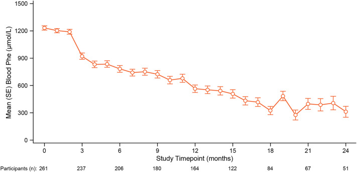 Pegvaliase For The Treatment Of Phenylketonuria Results Of A Long