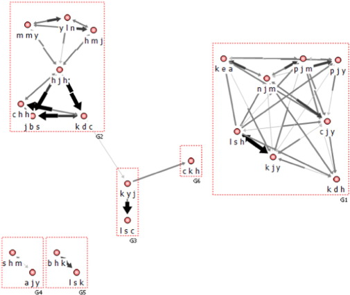 Social network analysis of peer relationships and online