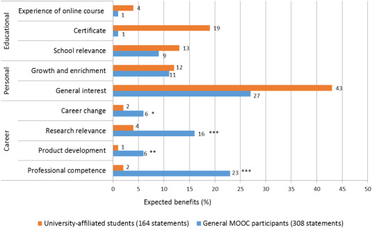 Motivating factors of MOOC completers: Comparing between