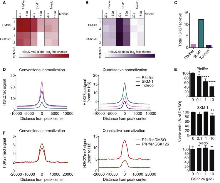 A Multiplexed System for Quantitative Comparisons of Chromatin
