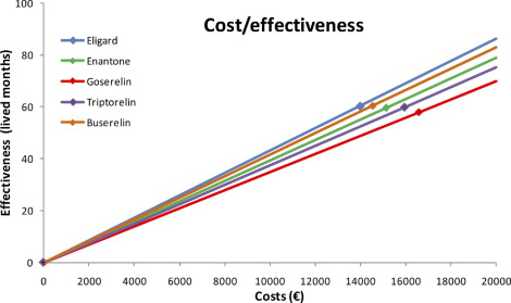 Cost Effectiveness Analysis Of LHRH Agonists In The