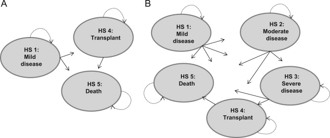 Understanding the Costs of Care for Cystic Fibrosis: An Analysis ...