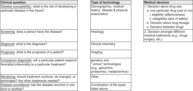 The Faces of Personalized Medicine: A Framework for
