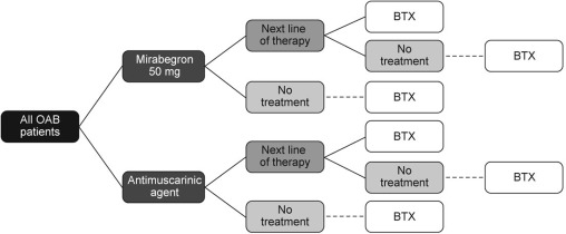 Cost-Effectiveness of Mirabegron Compared with