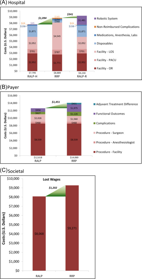 A Multidimensional Analysis Of Prostate Surgery Costs In The