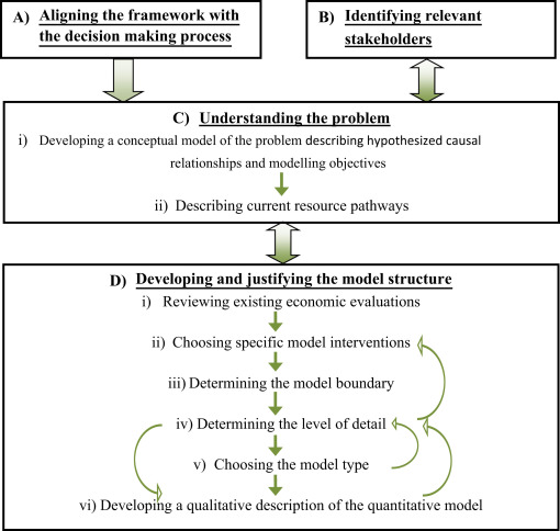 A Framework for Developing the Structure of Public Health Economic ...