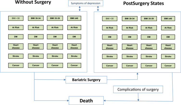 Costs And Outcomes Of Increasing Access To Bariatric Surgery Cohort