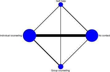 Node-Splitting Generalized Linear Mixed Models for