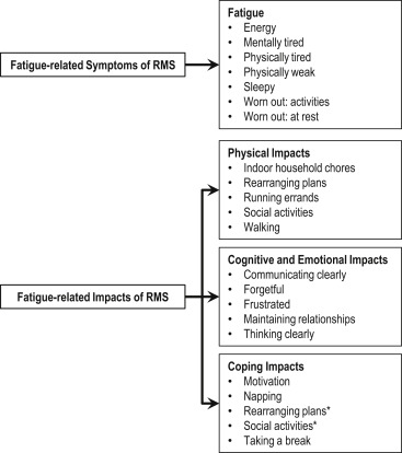 Development and Validation of the FSIQ-RMS: A New Patient-Reported