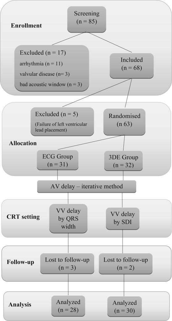 Cardiac resynchronisation therapy optimisation of