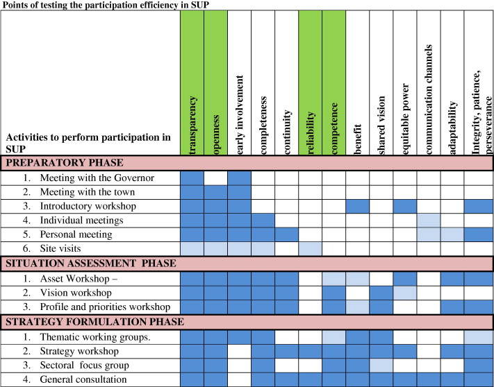 Efficiency of participation in planning - ScienceDirect