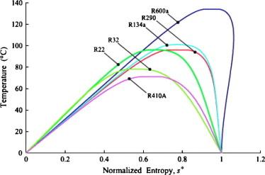 r600a refrigerant pressure temperature chart: Effect of evaporator temperature on vapor compression
