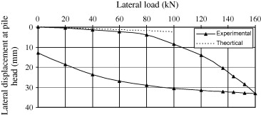 Simplified analysis of laterally loaded pile groups