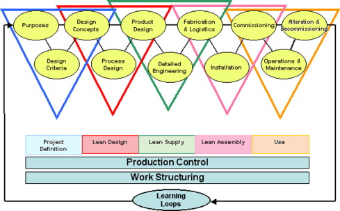 Applying lean thinking in construction and performance improvement download full size image fandeluxe Gallery