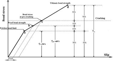 Bond behavior and assessment of design ultimate bond stress