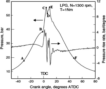 lpg diesel dual fuel engine \u2013 a critical review sciencedirectdownload full size image