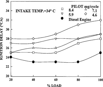 LPG diesel dual fuel engine – A critical review - ScienceDirect