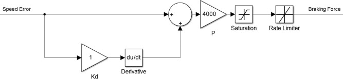 Simulation of a distance estimator for battery electric vehicle block diagram for brake control pd controller ccuart Images