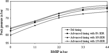 Effect of EGR at advanced injection timing on combustion