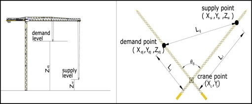 GA optimization model for solving tower crane location