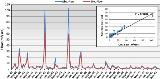 Hydrological modeling of the Simly Dam watershed (Pakistan) using