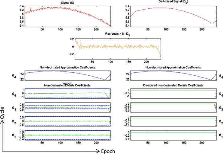 Wavelets and triple difference as a mathematical method for
