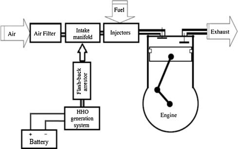 Effect of hydroxy (HHO) gas addition on gasoline engine performance and  emissions - ScienceDirect | Hydrogen Engine Diagram |  | ScienceDirect.com