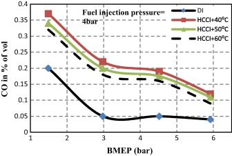 Effects of charge temperature and fuel injection pressure on