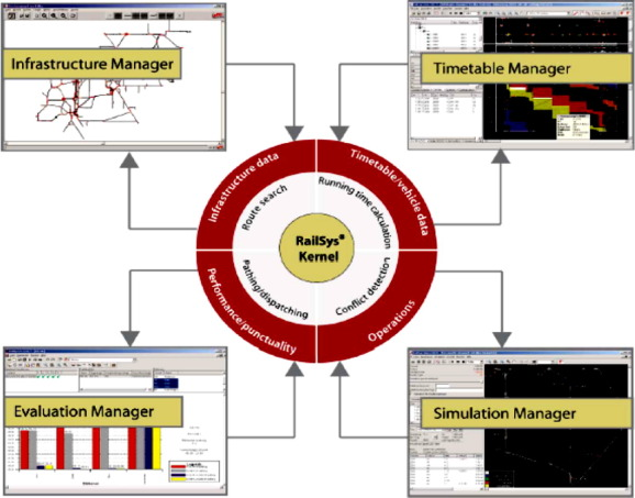Computer applications in railway operation - ScienceDirect
