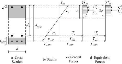 Nonlinear behavior of RC beams strengthened with strain hardening