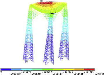 Wind-induced loads and integrity assessment of hyperboloid