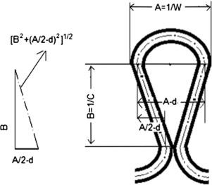 Determination of loop length, tightness factor and porosity